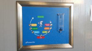 Washtec Premium Bedieningspaneel